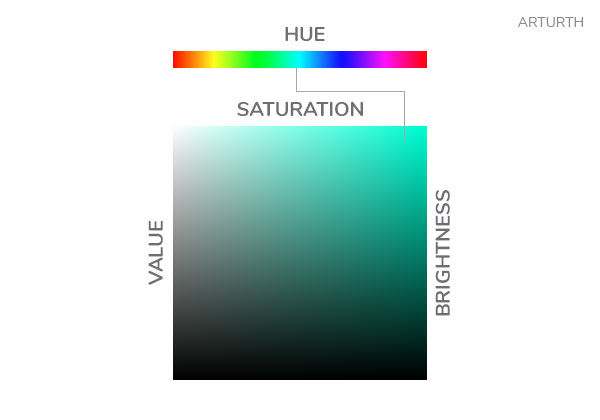Color Theory Hue Saturation Brightness Arturth