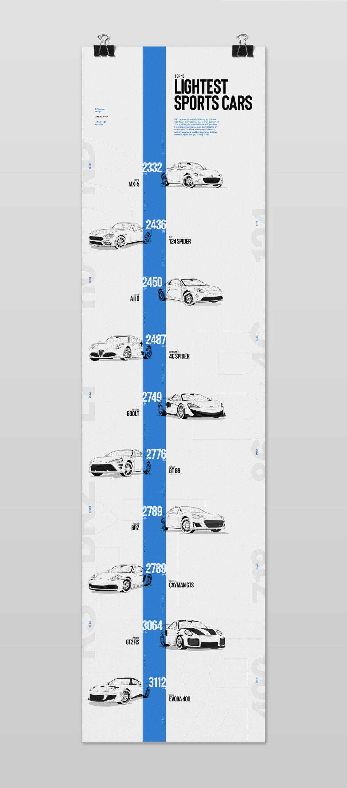 Lightest Sports Cars - Infographic