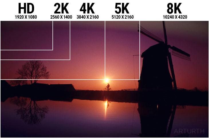display resolution HD 2K 4K 5K 8K