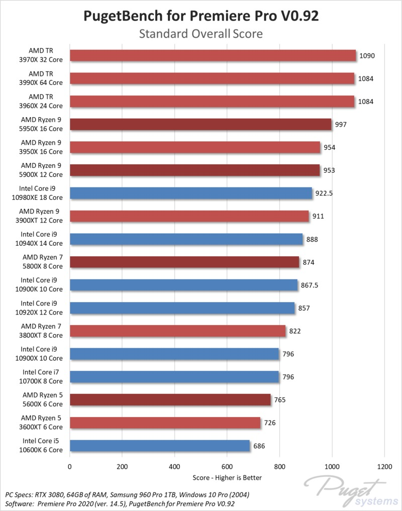 Best Processor For Premiere Pro -Puget Bench
